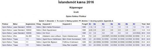 Íslandsmót 2016 úrslit Opinn flokkur